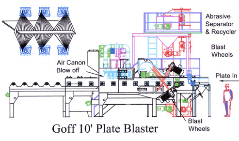 Plate blaster for wind turbines prior to fabrication